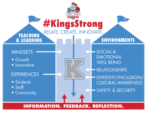 KingsStrong Strategic Plan graphic
